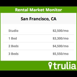 Rental Market Monitor